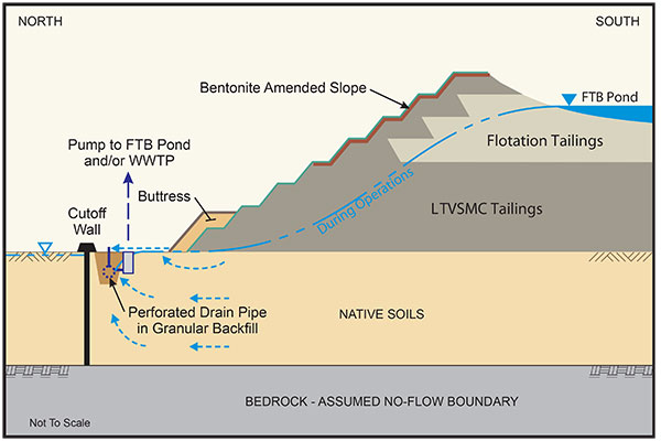 Tailings-Basin---Operations-Cross-Section
